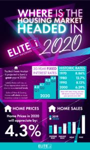 Joanne Milton Milford De Real Estate Infographic 1