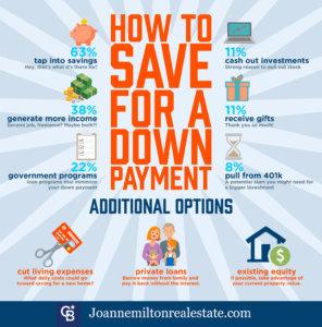 Joanne Milton Milford De Real Estate Infographic Saving
