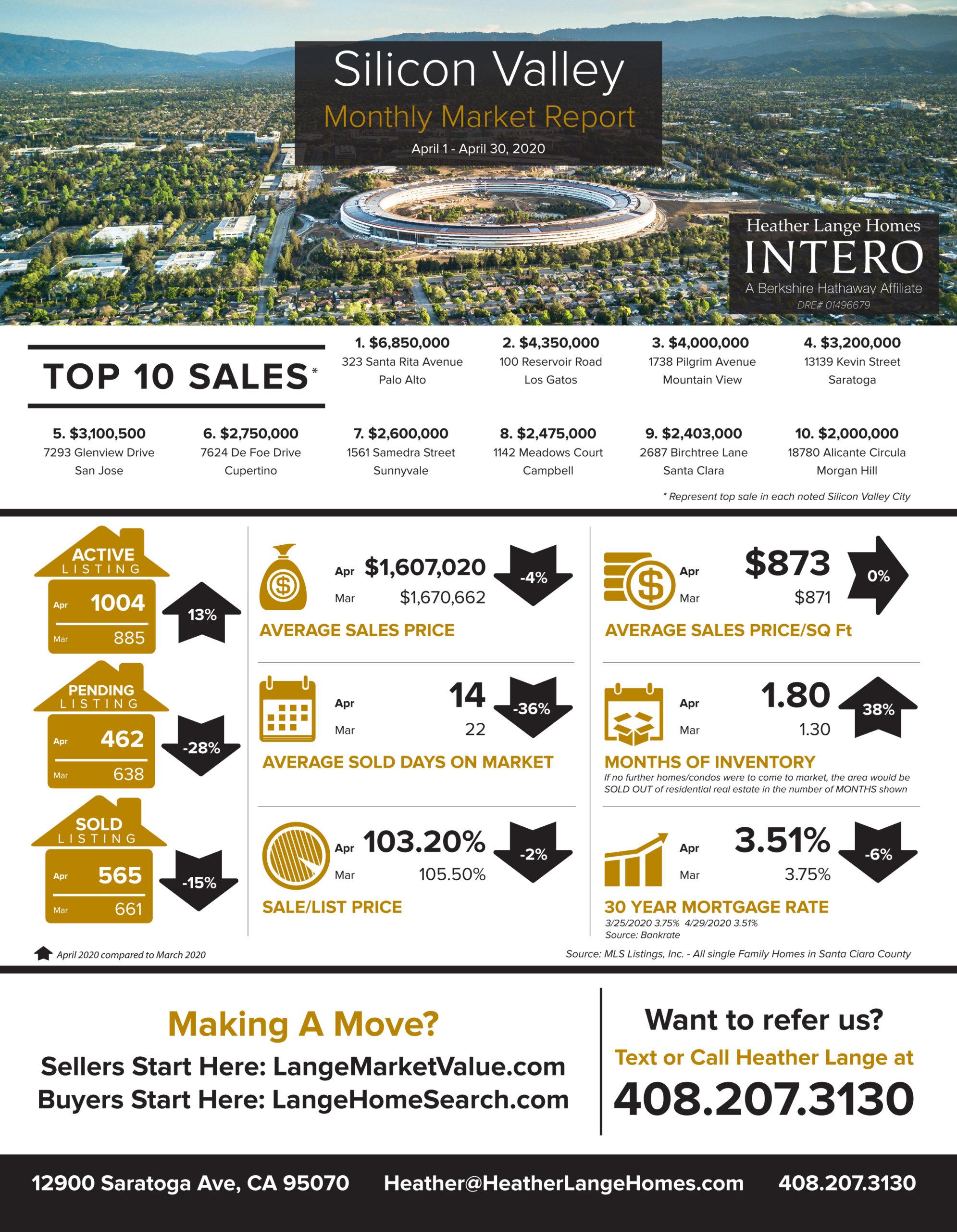 Saratoga Ca Real Estate Heather Siliconvalley Newsletter April Blog Pic